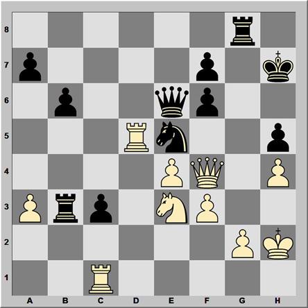 Posición 194: Mkrtchian - Chiburdanidze